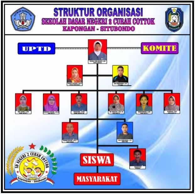 Struktur Organisasi - SD NEGERI 2 CURAH COTTOK